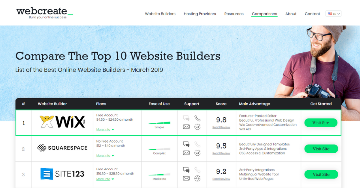 Best Website Builders, Compare Website Builders - September