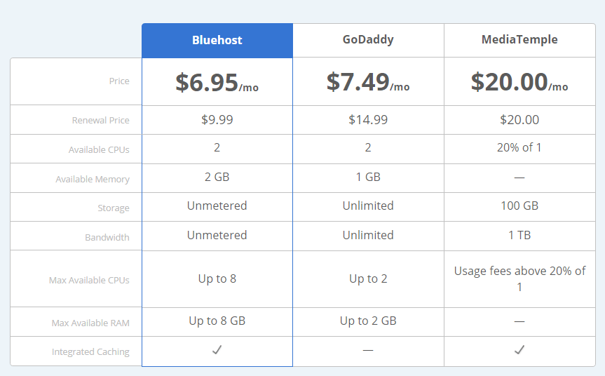 Bluehost Price Comparison