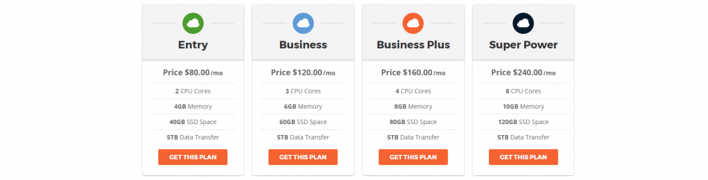 SiteGround's cloud hosting pricing plans